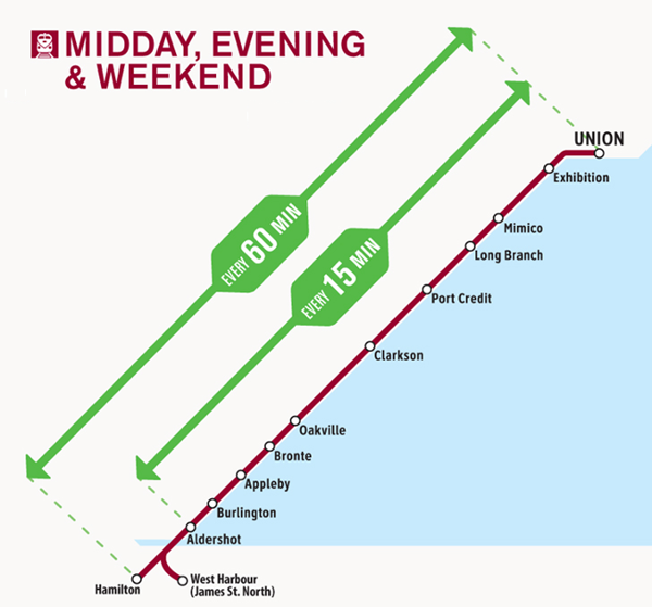 Planned Lakeshore West service increases (Metrolinx)