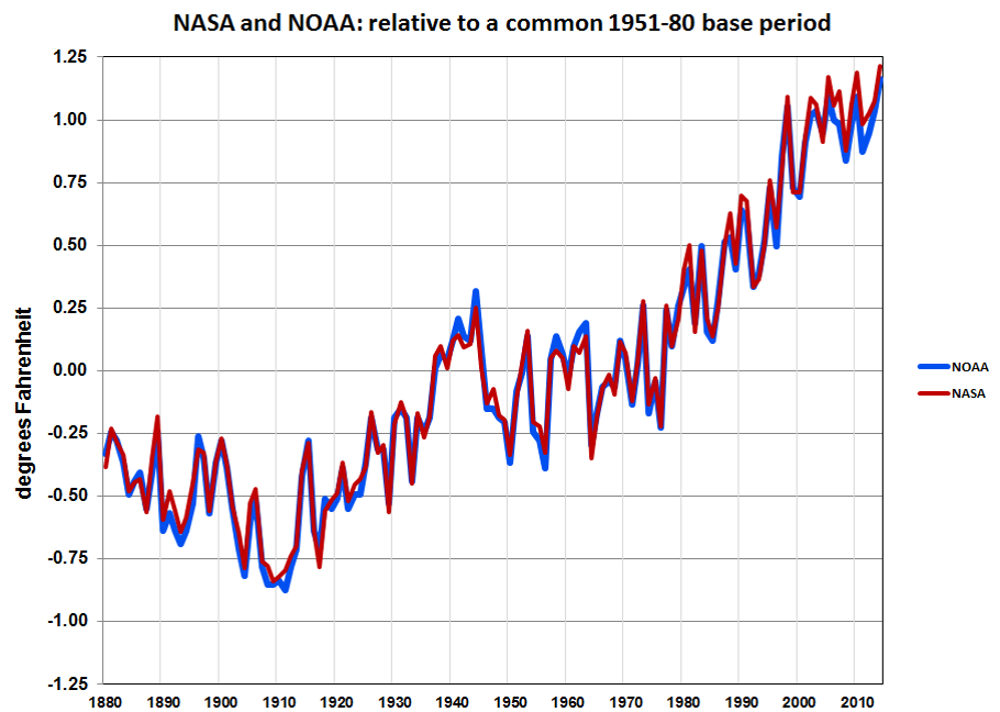 NASA/NOAA global temperatures by year, 1880-2014