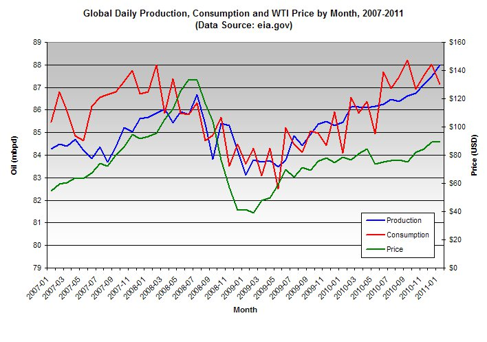 Global daily production, consumption and WTI price by month, 2007 to 2011 (Source: EIA)