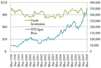 WTI Spot Price compared with Crude Inventories, Mar 1998 - Mar 2008 (Image Source: Library of Economics and Liberty)