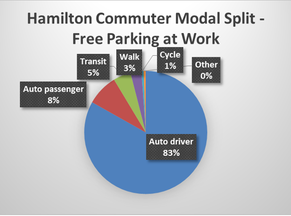 Chart: Hamilton commuter mode split with free parking at work