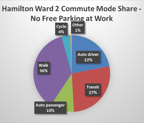 Chart: Hamilton Ward 2 commuter split with no free parking at work