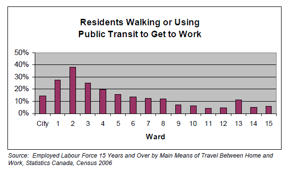 Residents Walking or Using Public Transit to Get to Work (Source: City of Hamilton)