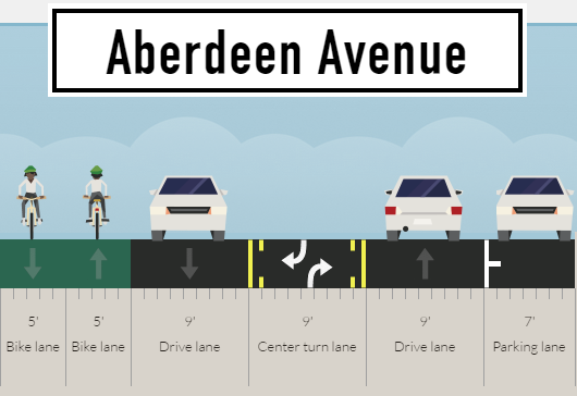 Sample rendering of an Aberdeen road diet