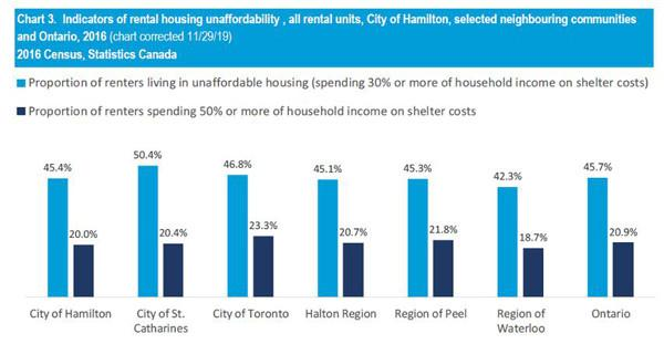 Source: Social Planning and Research Council of Hamilton, Hamilton's Rental Landscape 2019.
