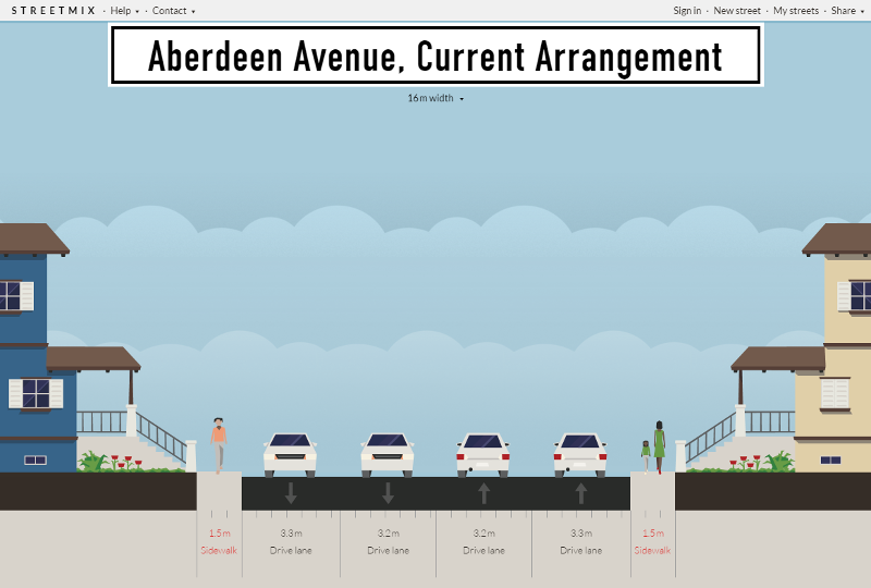 Streetmix: Aberdeen Avenue, current arrangement