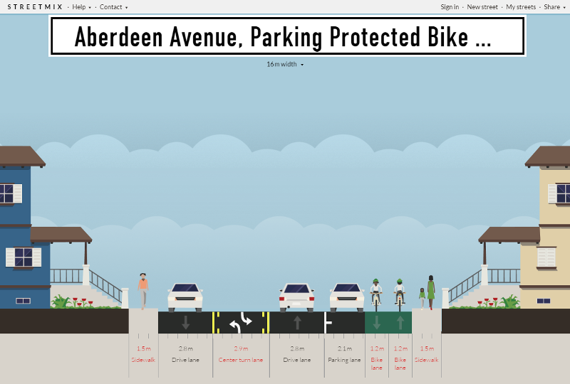 Streetmix: Aberdeen Avenue with curb parking protected cycle track