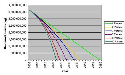 Global Uranium Depletion by Consumption Growth Rates