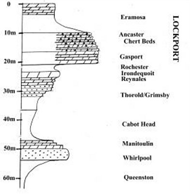Figure 2: Vertical section through the rocks (dots indicate sandstone, brick ornament is dolomite).