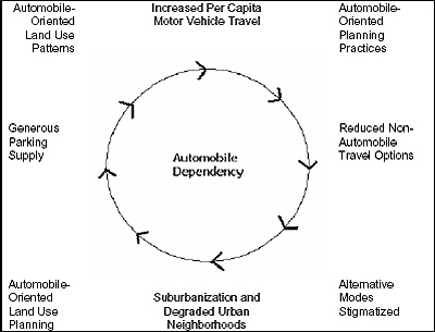 Figure 1: Cycle of Automobile Dependency - Individual market distortions reinforce the cycle of automobile dependency, leading to economically-excessive automobile ownership and use.