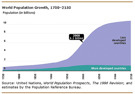 World Population Growth, 1750 - 2150
